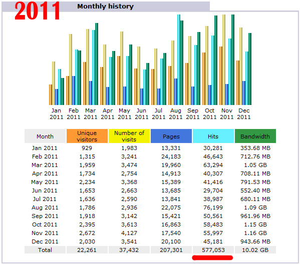 2011 Crafting Website Statistics